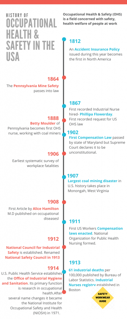 History of Occupational Health & Safety in the USA part 1