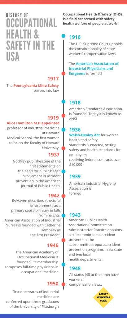 History of Occupational Health & Safety Part 2