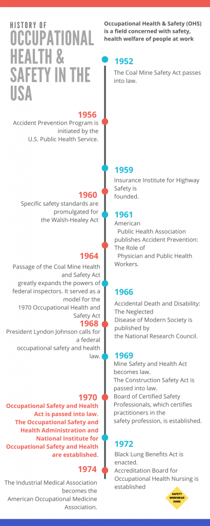 History of Occupational Health & Safety  in USA Part 3