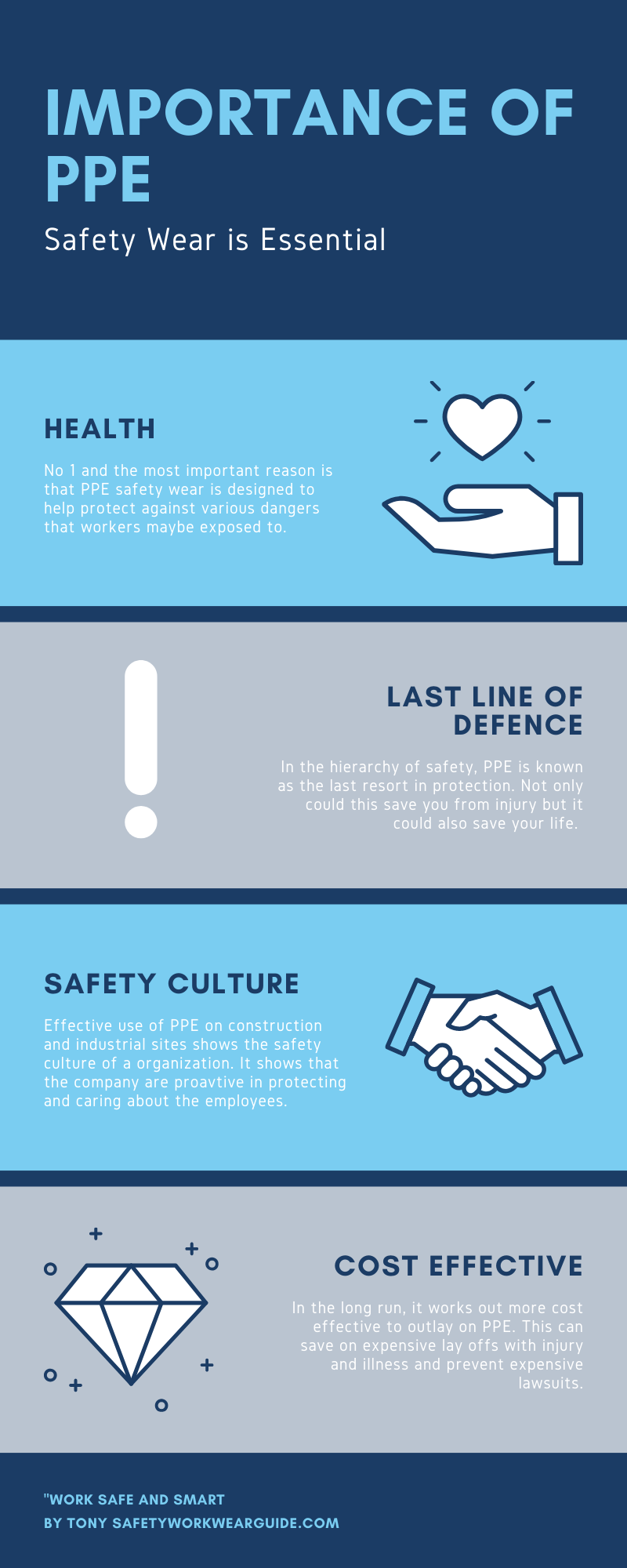 Importance of PPE Infographic